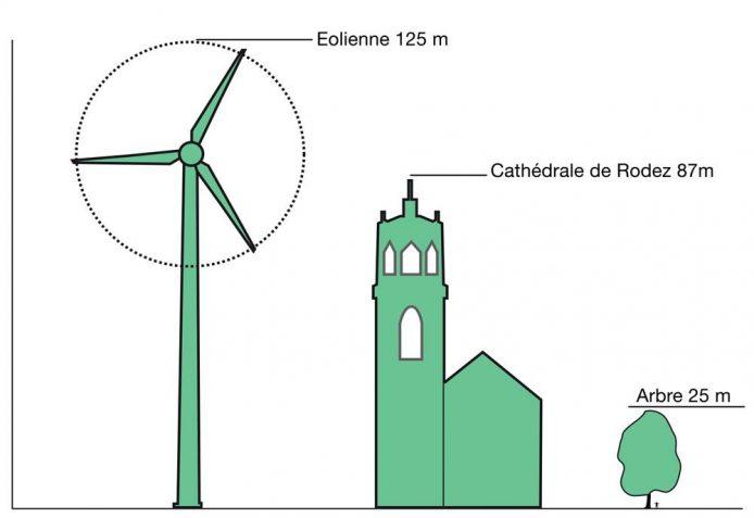 Echelle d'une éolienne par rapport au cloché de la cathédrale de Rodez